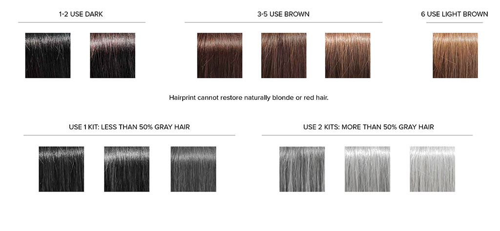 What Colour Must I Use HAIRPRINT South Africa - Hair colour number chart